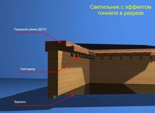 Светильник с эффектом тоннеля в разрезе