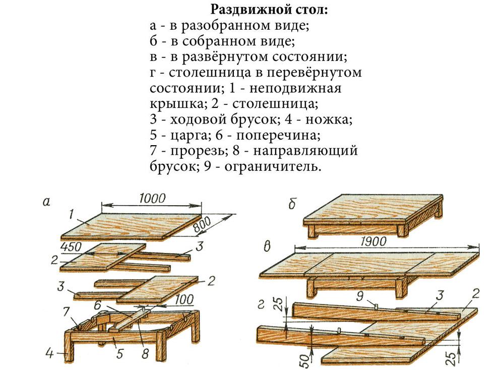 Схема сборки и разборки