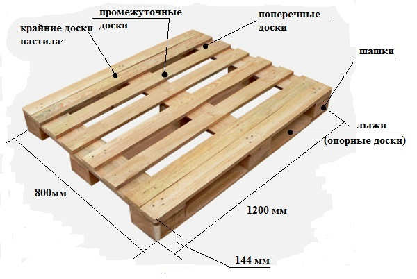 Как своими руками сделать отличный стол из транспортных поддонов