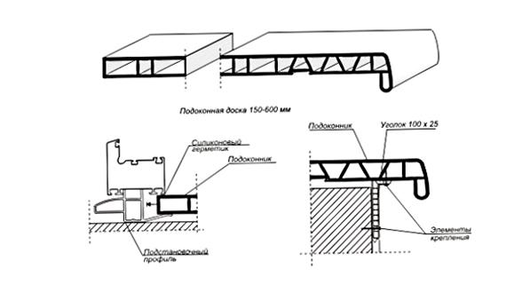 Схема крепежа ПВХ-подоконника
