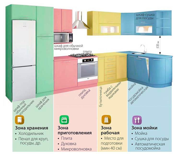 Зоны кухни